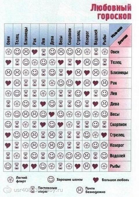 31 декабря знак зодиака совместимость. гороскоп совместимости знаков зодиа