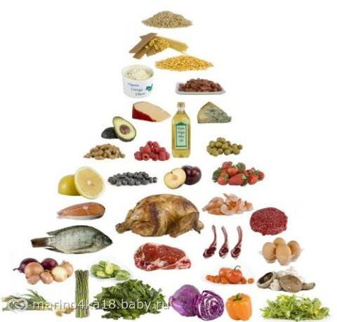 какие продукты исключить чтобы похудеть при беременности
