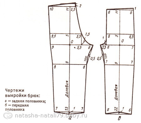 Расход основной ткани на брюки