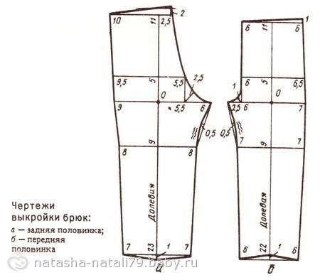 Расход основной ткани на брюки при ширине 80 см - 65 см. Припуски на