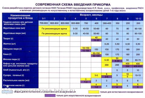 таблицы введения прикорма ВОЗ…