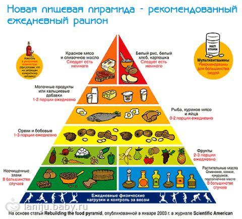 диета 6 меню на каждый день рецепты