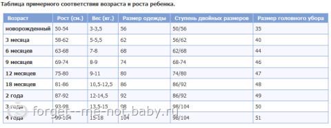 Список вещей для новорожденного зимой Чепчик х/б тонкий 2 шт 37
