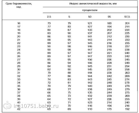 Расшифровка показателей второго УЗИ в 20-24 недели